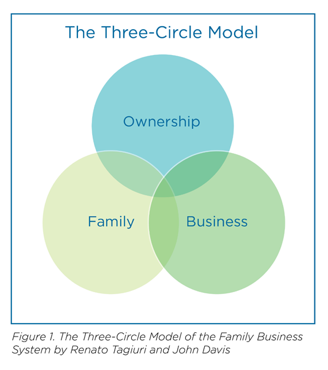 The Three-Circle Model for Family Business Governance